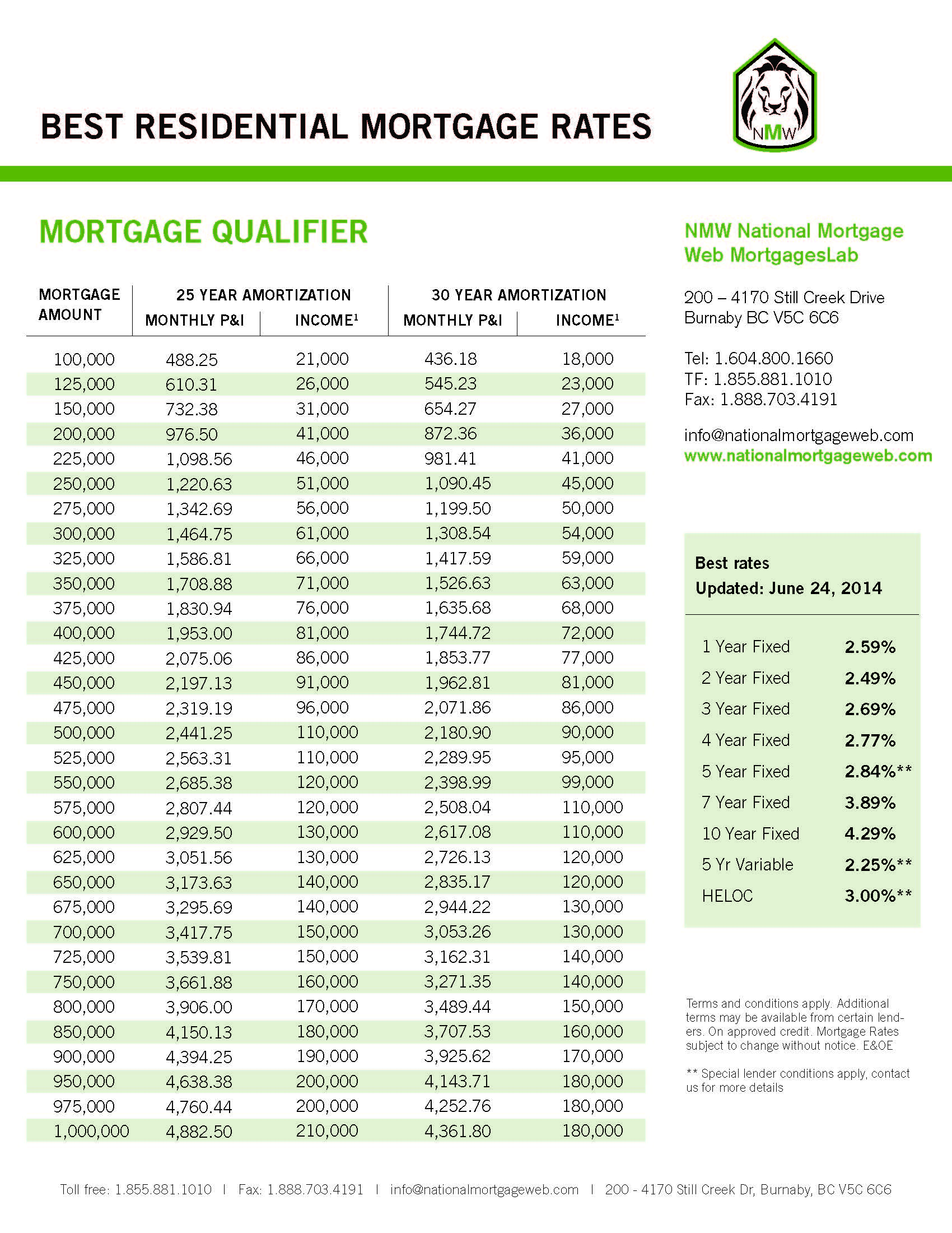 Mortgage Qualifier